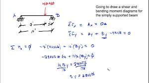 Simply Supported Beam Design Calculation Shear And Moment Diagram Simply Supported Beam Point Load