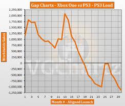Ps3 Chart Xbox One Vs Ps3 Sales Gap Chart System Wars Gamespot