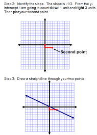 graphing in slope intercept form worksheet worksheets for all lesson 4 graphing linear equations