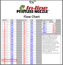 32 water hose flow rate garden hose flow rate 28 images