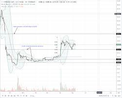 Bitcoin Cash Candlestick Chart Another Hard Fork Will Bitcoin Cash Bch Tank Or Soar