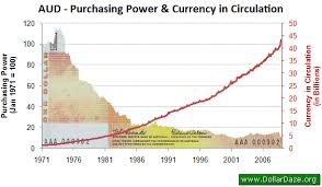 Money Supply And The Purchasing Power Of Fiat Currencies