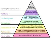 abraham maslow hierarchy needs essay lowering the drinking age   abraham maslow hierarchy needs essay