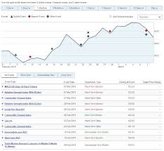Rbc Stock Price History Chart Investment Tools And Research Rbc Royal Bank