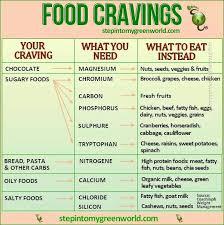 Food Craving Chart In 2019 Healthy Munchies Food Cravings