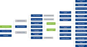 47 Surprising Organization Chart For Bank