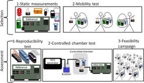 Lawson Perspective Charts Download A Methodology For The Characterization Of Portable Sensors