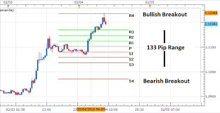 Marketscope Charts Eur Usd Opens Higher After Bullish Breakout Market News