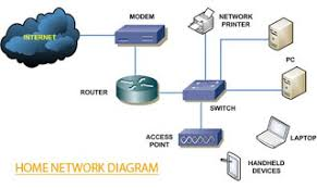 common home networking topology ~ usa networking wifi network diagram at Basic Home Network Diagram