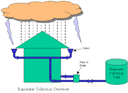 essay on rain water harvesting rain water harvesting in need methods and other details