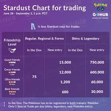 Trading Chart Pokemon Go The Best Trading In World