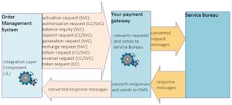 external payment service