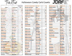 Heres The Carb Count Of The Top Halloween Candy Insulin