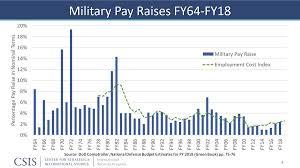 Army Pay Raise Chart