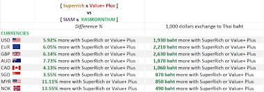 Best Currency Exchange In Bangkok Airport Keyframe5