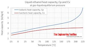 Ethanol Specific Heat Cp And Cv