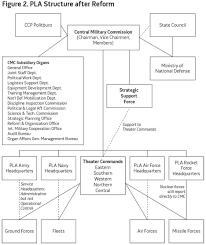 Joint Forces Command Organization Chart Chinas Goldwater Nichols Assessing Pla Organizational