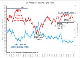 blowout week 175 energy matters nasdaq statoil q1 results handily beat estimates
