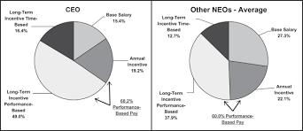 Trinity Industries Organizational Chart Def 14a
