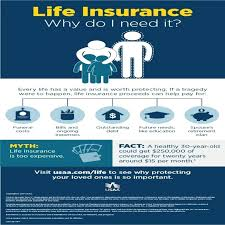 Usaa Insurance Quotes Awesome Usaa Life Insurance Quote Fearsome New Why Life Insurance 48 Usaa