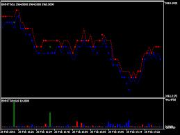 Forex Tick Chart Mt4 Indicator Mt4 Supreme Edition Tick