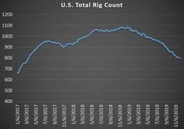 Two Bullish Factors Pushing Oil Prices Higher Oilprice Com