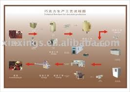 Chocolate Machine Technical Flowchart For Chocolate Prodcution View Chocolate Machine Xinxings Product Details From Shanghai Xinxing Food Moulds