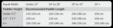 Kayaking Tips What Size Kayak Paddle Do I Need