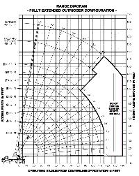 14 Ton Hydra Load Chart Load Charts 23 Ton And 40 Ton