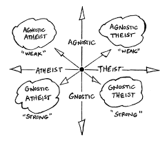 Image result for arguments about god's existence