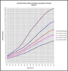 Child Growth Chart Canada 54 Competent Baby Weight Percentile Canada