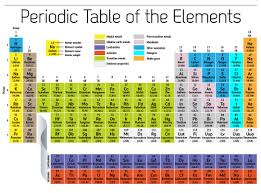 Printable Periodic Table Of Elements With Names Free Printable Periodic Table Of Elements Loving Printable