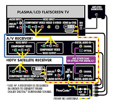 bose home theater wiring diagram efcaviation com speaker wiring diagram with volume control at Home Stereo Wiring Diagram