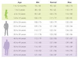 Blood Pressure Chart For Women Normal Blood Pressure Versus Age Good To Go Up Physics