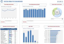 hr dashboard in excel excel dashboards and reports access analytic