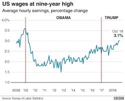 Real Wage Growth Chart Us Wage Growth Hits Nine Year High Bbc News