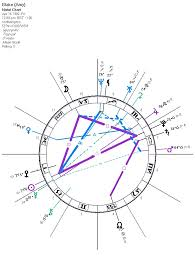 Amy Winehouse Blakes Synastry Darkstar Astrology