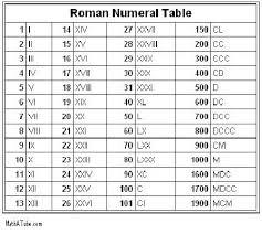 Roman Numerals Printable Chart 68 Interpretive Roman Numerals Chart Birthdays
