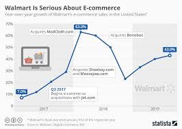 E Commerce Chart Chart Walmart Is Serious About E Commerce Statista