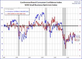 Consumer Confidence Historical Chart Consumer Confidence Takes A Plunge Financial Sense