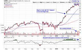 Toppy Software Stocks Offer Short Sale Opportunity