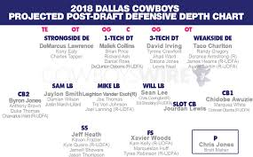 Post Draft Projected Cowboys 2018 Defensive Depth Chart