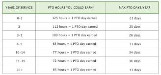 Walmart Time Clock Chart Earning Pto