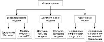 Итоговая контрольная работа по информатике класс информатика  Модели данных