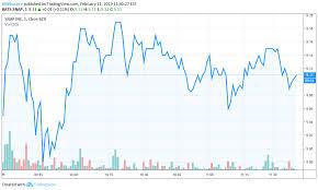 Alumni Article Snap Stock Chart