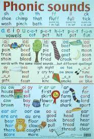 Linguistics phonetic alphabets transcription and notes. 11 Phonetics For Kids Ideas Teaching Phonics Teaching Reading Phonics