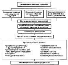 Курсовая работа Реструктуризация как важнейшее направление по  Рис 2 Структура задач реструктуризации