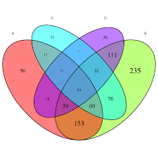 Drawing A Venn Diagram R Color Overlaps In Venn Diagram By Size Of Overlap Stack Overflow