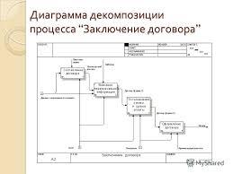 Презентация на тему Дипломная работа на тему Информационная  7 Диаграмма декомпозиции процесса Заключение договора Диаграмма декомпозиции процесса Заключение договора