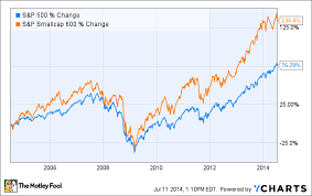 Russell 3000 Index Fund Chart Forget The S P 500 Can You Beat The S P 600 The Motley